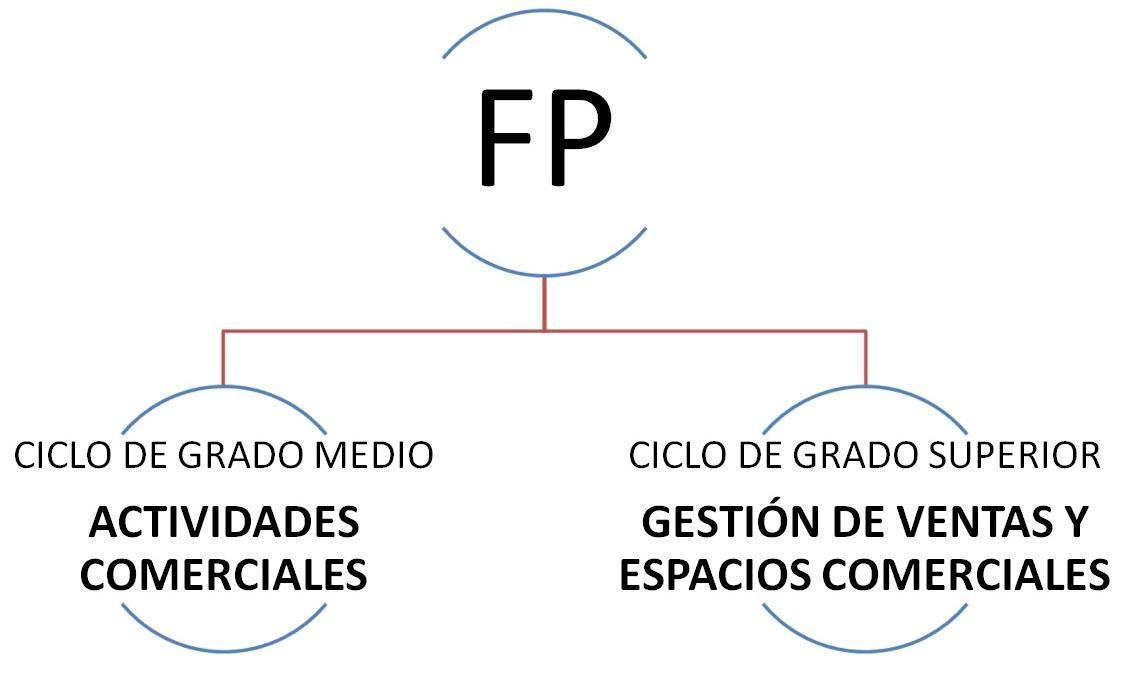 modalidades-de-fp