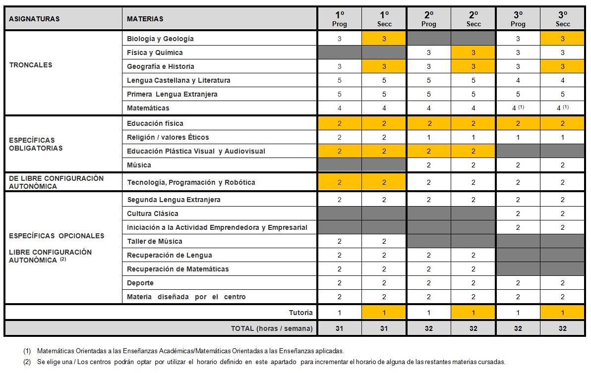organizacion-1-2-3-eso