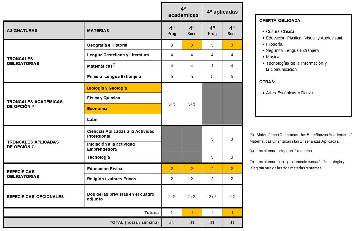organizacion-4-eso